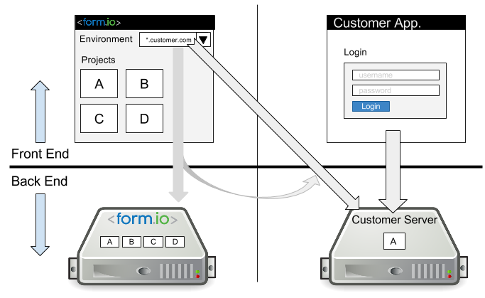 FormIO graphic - Deployments with Docker